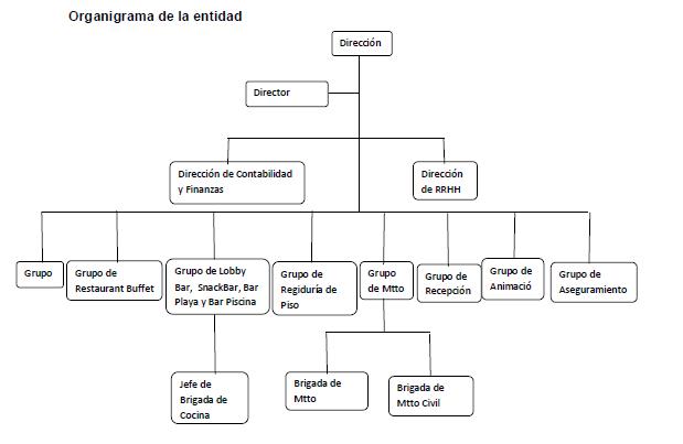 Diagnostico de una empresa for Manual de funciones de un restaurante pdf